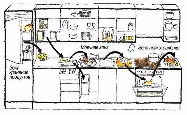Хозяйство: Рекомендуемая схема размещения ключевых объектов кухни согласно типичным процессам