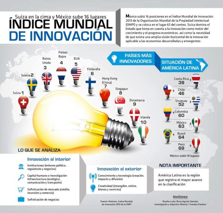 Los países más innovadores (2013) #infografia #infographic #innovation: Paí Innovador, Indic Mundial,  Website, Innovation, Coun, Más Innovador, World, Innovador 2013