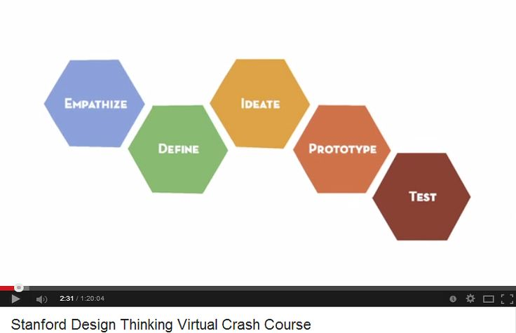 Class#5 supplem: A Crash Course in Design Thinking (Stanford  d-School's  Kembel and Utley) : video of an actual session