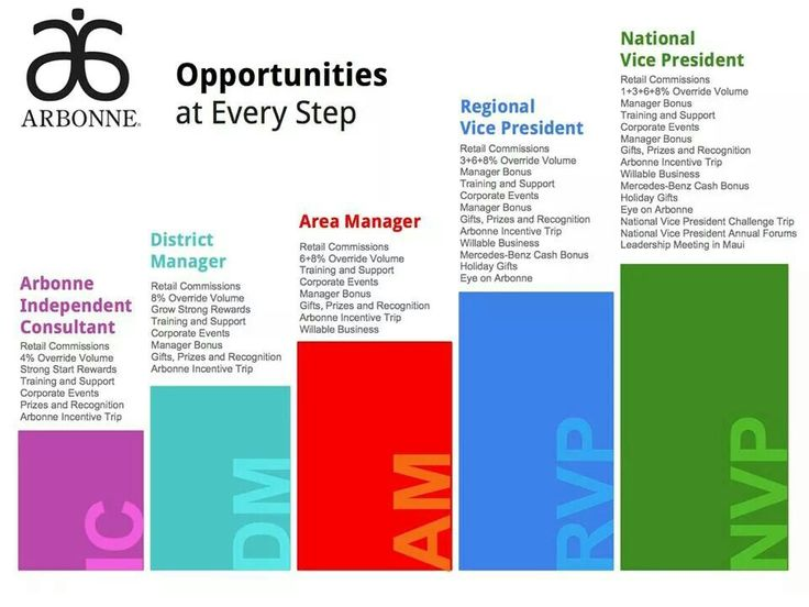 Opportunity at every step. Interested in learning more about Arbonne. 14914869