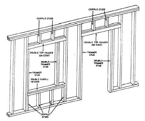 Parts of a wall frame showing headers boat stuff pinterest frames for Exterior stud wall construction