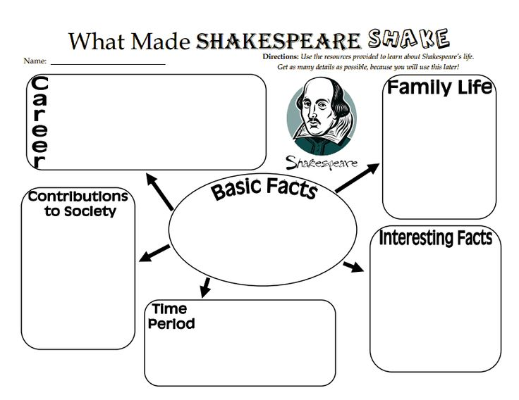 What Made Shakespeare Shake.pdf Handout I made for taking notes on Shakespeare's life.