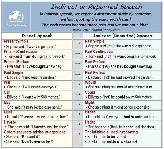 Indirect or Reported Speech #learnenglish https://plus.google.com/+AntriPartominjkosa/posts/aSgFTjtuR14