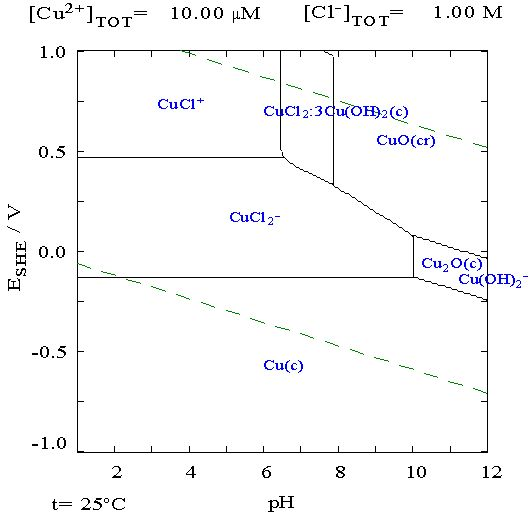 Fe pourbaixg chemistry pinterest chemistry textbook fe pourbaixg chemistry pinterest chemistry textbook diagram and stability ccuart Image collections
