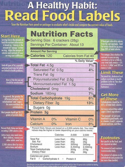 50-70g of protein. Greater difference between total carbs and sugars = more…