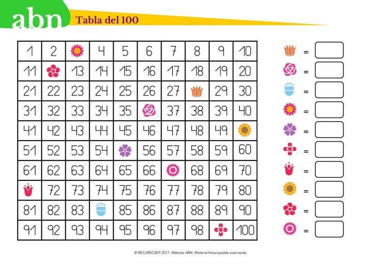 Método ABN. Tabla del 100 y Repartos uniformes (Actividades de primavera)