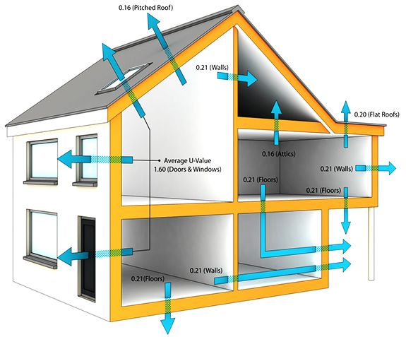 Thermal Transmittance Values For Common Building Structures Building Structure Thermal Flat Roof