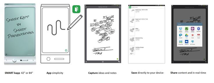 SMART kapp has many innovative features to Capture, Save and Share ideas.  Tel: 01296 642000.