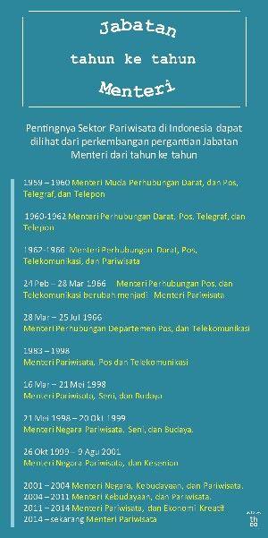 Jabatan menteri pariwisata dari tahun ke tahun . http://theorama.id/blog/pariwisata-sejarah-2-of-3/