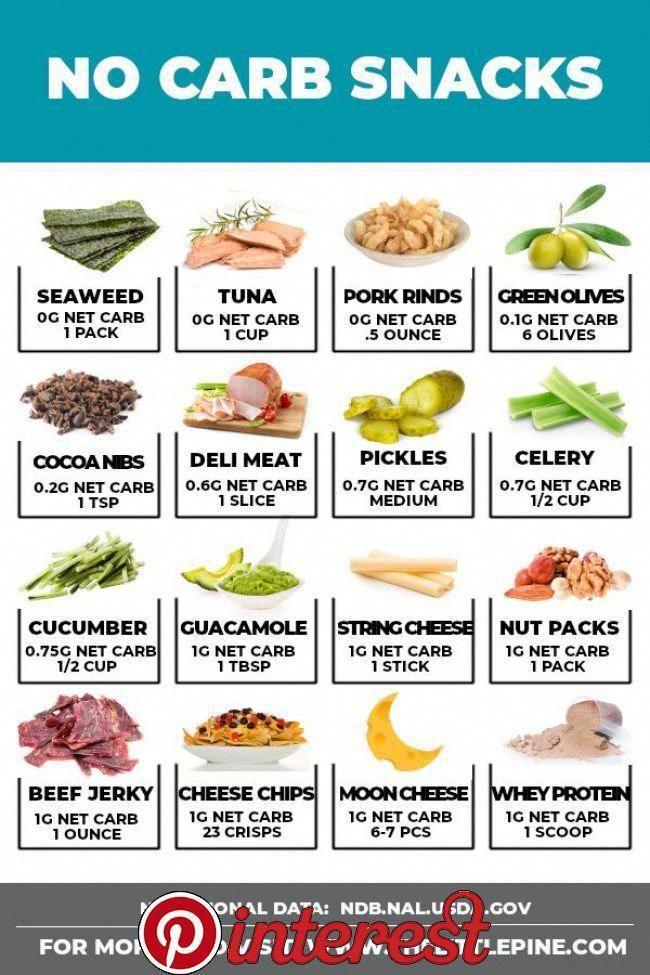 keto diet menu  no meat