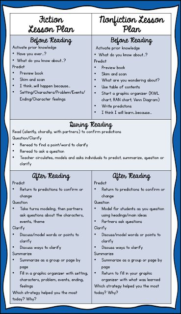 Reciprocal Teaching at Work: Guided Reading