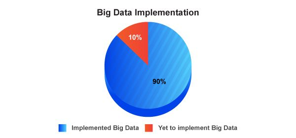 Big Data implementation -There could be many reasons to learn Hadoop - But this post specifically describes 5 best reasons to learn Hadoop.