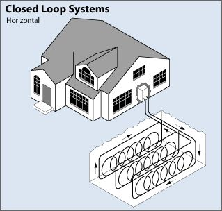 Geothermal heat pump - Illustration of a horizontal closed loop system shows the tubing leaving the house and entering the ground, then branching into three rows i...