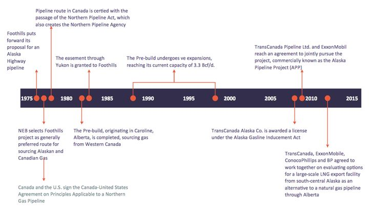 This diagram was created in ConceptDraw PRO using the Timelines and Milestones Library from the Timeline Diagrams Solution. An experienced user spent 10 minutes creating this sample.  This sample shows a detailed timeline diagram of the NPA major events on a chronological scale over along period of time. ConceptDraw PRO lets you represent any required time scale on the timeline diagram.