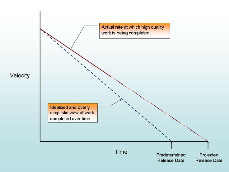 Figure 2 : Technical Debt and Design Death
