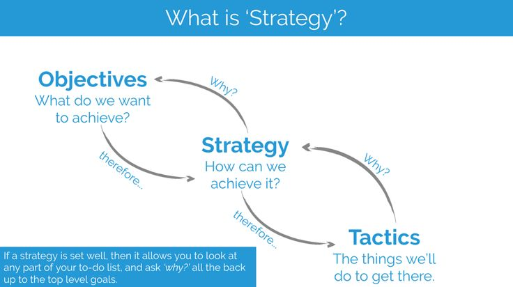 Digital Strategy Basics: The What, the Why, & the How - Moz