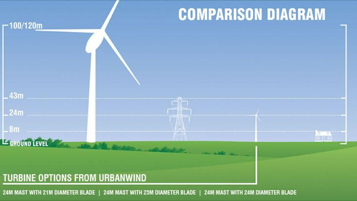 Infographic to explain small to medium wind turbine options for our client http://www.urban-wind.co.uk
