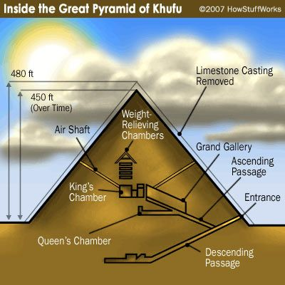 "HowStuffWorks ""The Great Pyramid of Khufu"".  It's presumed Khufu was buried in the King's Chamber, but no one really knows for sure."