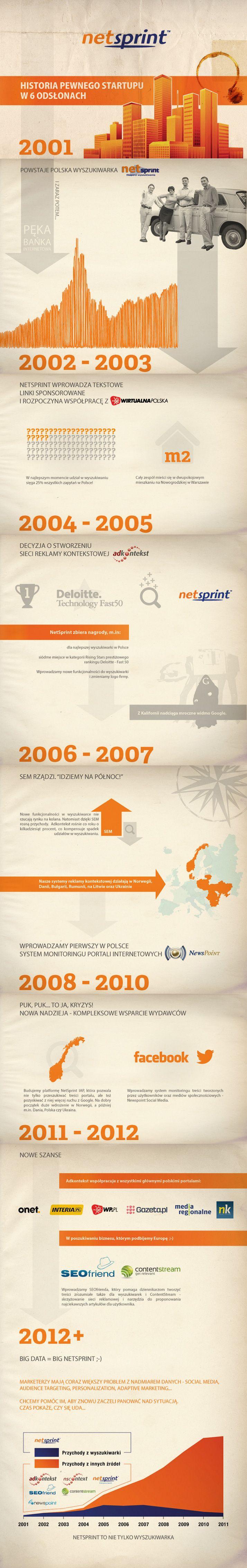 Historia pewnego startupu :)