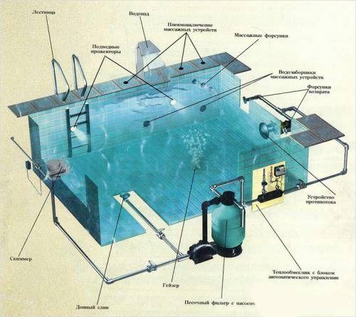 Схема оборудования бассейна в категории Самодельные бассейны