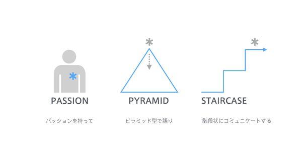 """図4:プレゼンの大原則「パッション、ピラミッド、階段」 © Hideshi Hamaguchi """" 階段状にコミュニケートするというのは、「合意できる内容、議論すべき内容を交互に繰り返し徐々にコミュニケーションを進める 」という プロセスを指します。重要なのは、まずは「誰もが合意できる、イエスと言える」フラットな面から会話をスタートすることです。最初に疑問を抱かせてしまうのがよくある失敗パターンです。ただ、ずっと合意できる内容を話していても新しいコンセプトを伝えることはできないので階段をのぼっていきます。一段のぼるたびに、「伝えたいポイント、想定される疑問への回答、次の階段を一緒にのぼるべき理由」を繰り返し提示しながら、段階的な合意というフラットな面に相手を引き上げていくことがポイントです。 """""""