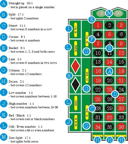 List of Roulette Table Layout  Payoffs