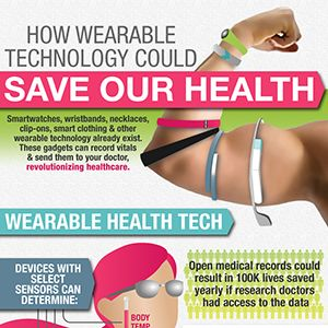 Wearable Technology – Helping Your Doctor Help You