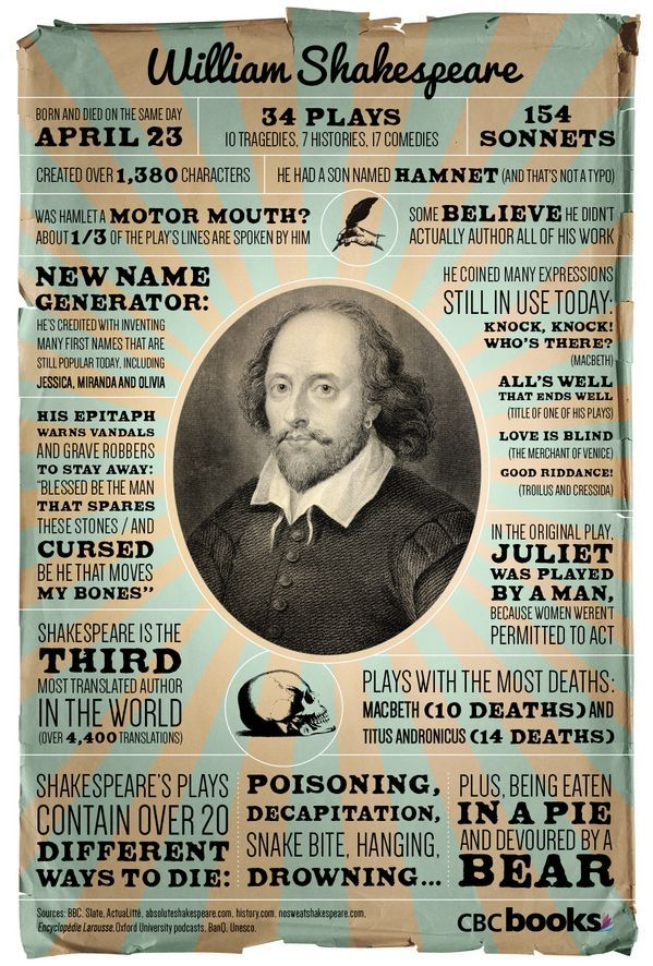 14 Things about Shakespeare #infographic#funfacts#shakespeare   Order now --->http://onepagebooks.com/product-category/shakespeare-print http://onepagebooks.com/product-category/shakespeare-print