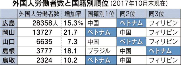 中国5県、外国人労働者急増 4県で2ケタ増 17年10月末  :日本経済新聞