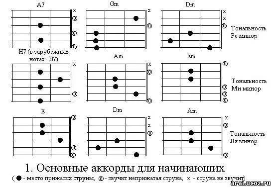 под гитару с аккордами картинки день жемчужной