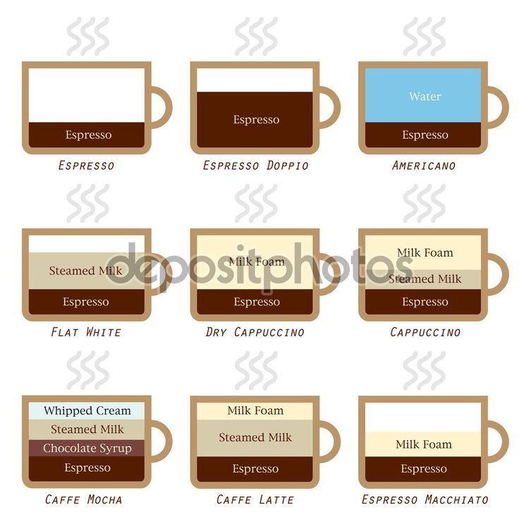 how to make types of coffee