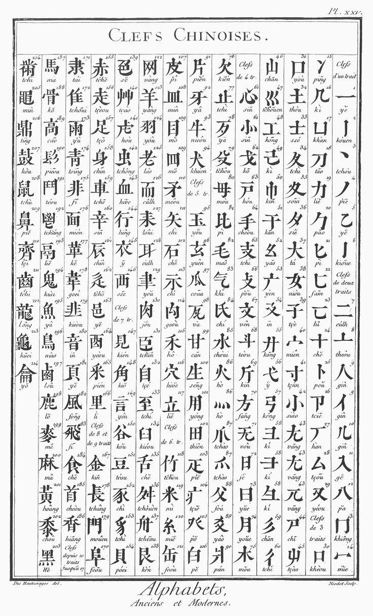 alphabet alphabet chinoise pour tatouage tatouages pinterest alphabet chinois alphabet. Black Bedroom Furniture Sets. Home Design Ideas