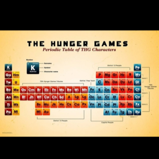 Periodic table games | Periodic table, Teaching chemistry ...  |Periodic Table Game Ideas