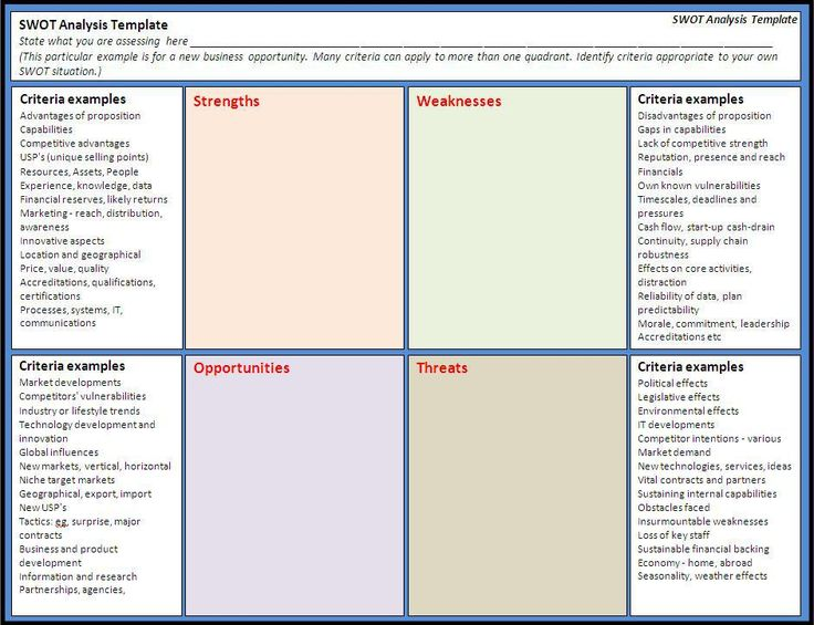 The 25+ best Swot analysis examples ideas on Pinterest Swot - gap analysis template
