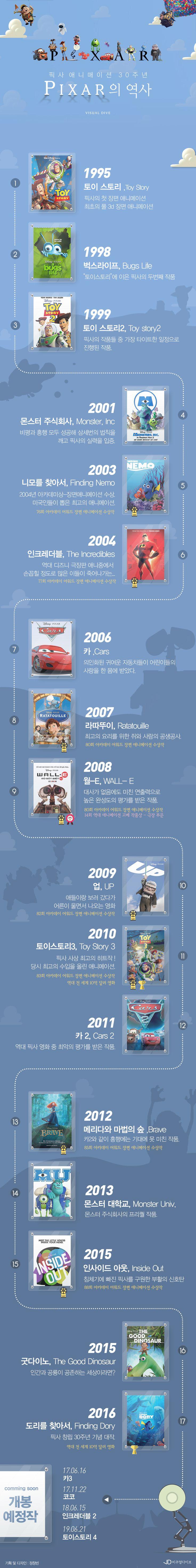 픽사 애니메이션 30년의 역사 [인포그래픽] #pixar / #Infographic ⓒ 비주얼다이브 무단 복사·전재·재배포 금지
