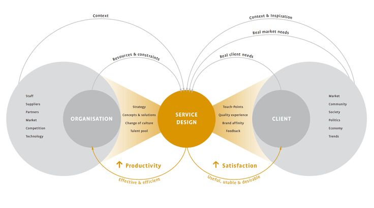 Service Design Overview Model. http://stefan-moritz.com/welcome/Service_Design_files/Practical%20Access%20to%20Service%20Design.pdf#page=77