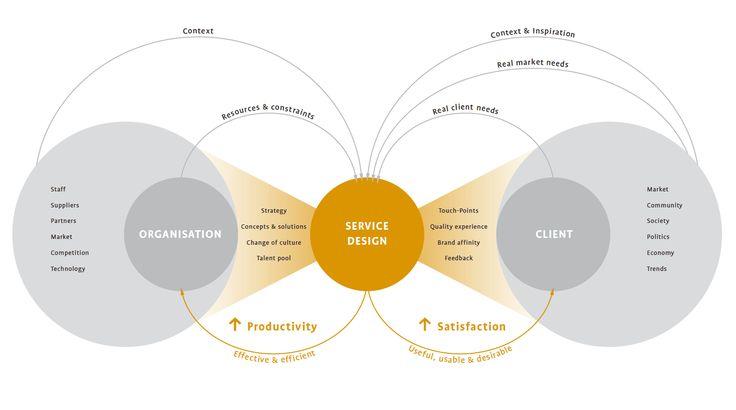 Service Design Overview Model. http://stefan-moritz.com/welcome/Service_Design_files/Practical%20Access%20to%20Service%20Design.pdf#page=77