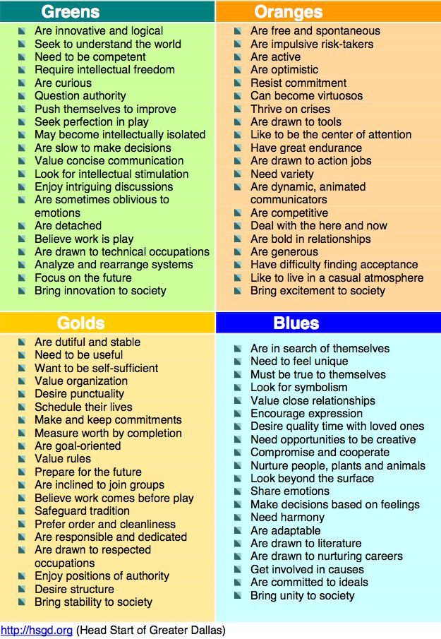 4 personality colors; blue green orange gold. True Colors (personality) personality profiling system created by Don Lowry in 1979. - Google Search