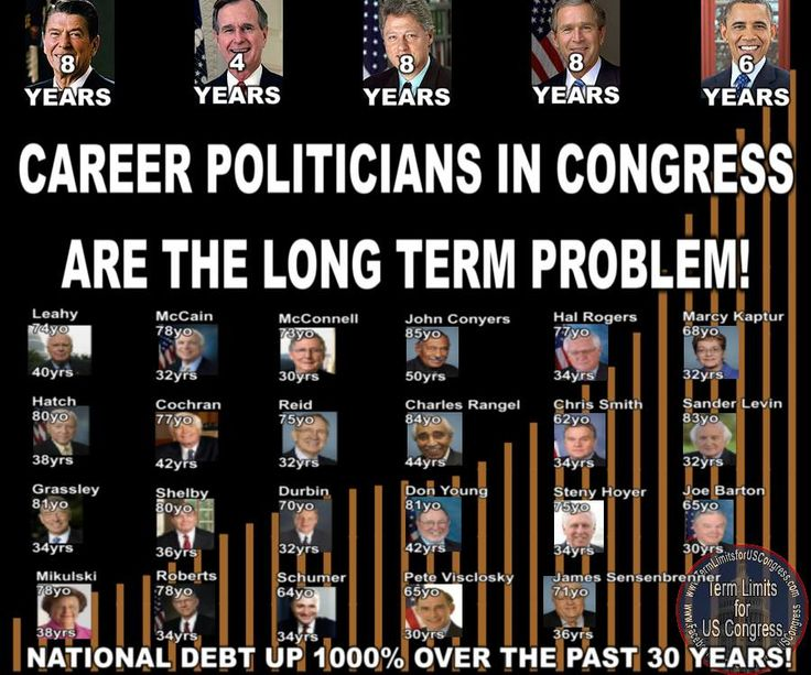 Should there be term limits for members of Congress and the Supreme Court?
