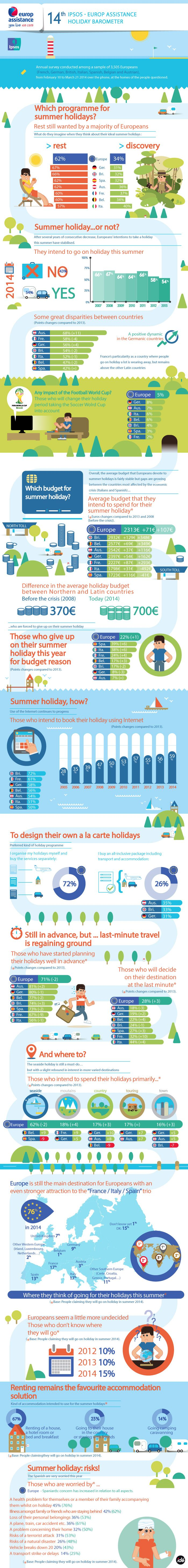 Ipsos-Europ Assistance Holiday Barometer 2014 - Report (Tourism. Capture the Scene of Knowledge http://www.tourismcsk.com/infographics/i-demand)
