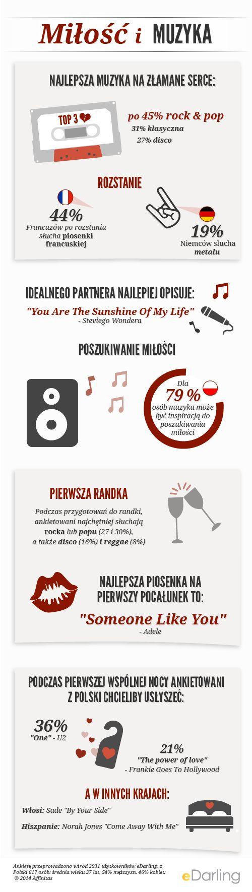 #infografika Miłość i muzyka - Najlepsza muzyka na złamane serce - Poszukiwanie miłości - Ankietę przeprowadzono wśród 2931 użytkowników eDarling; z Polski 617 osób: średnia wieku 37 lat, 54% mężczyzn, 46% kobiet:  © 2014 Affinitas