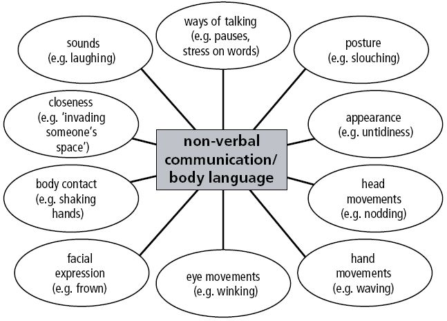 Compare and contrast essays effective oral communication
