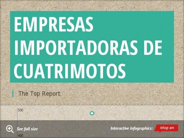 LAS TOP EMPRESAS IMPORTADORAS DE CUATRIMOTOS EN PERÚ www.thetopreport.com