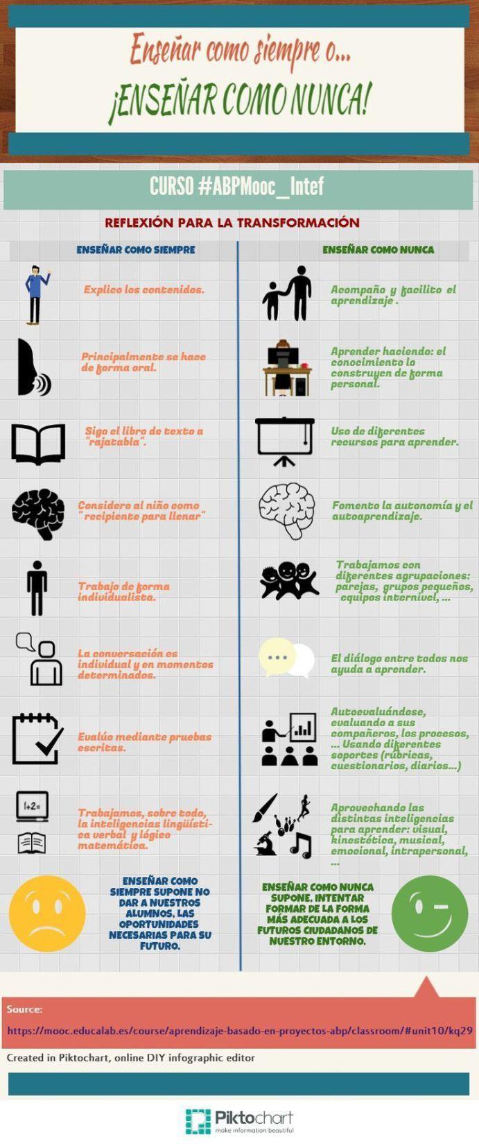 EnseñarComoSiempreVsEnseñarComoNunca-Infografía-BlogGesvin