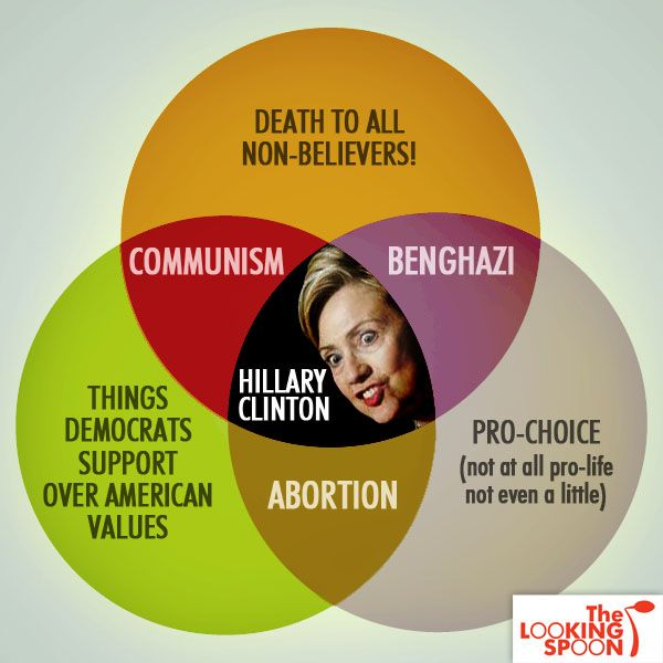 Here's a #Hillary Venn Diagram for you… #WhyImNotVotingForHillary ...