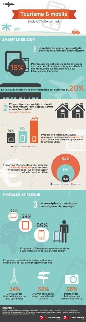 Le tourisme et le mobile en France