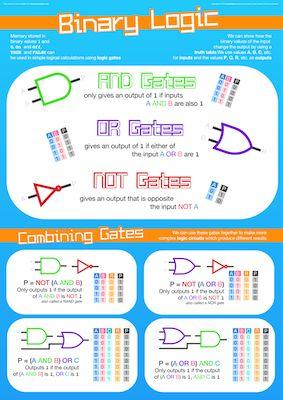Binary Logic Poster