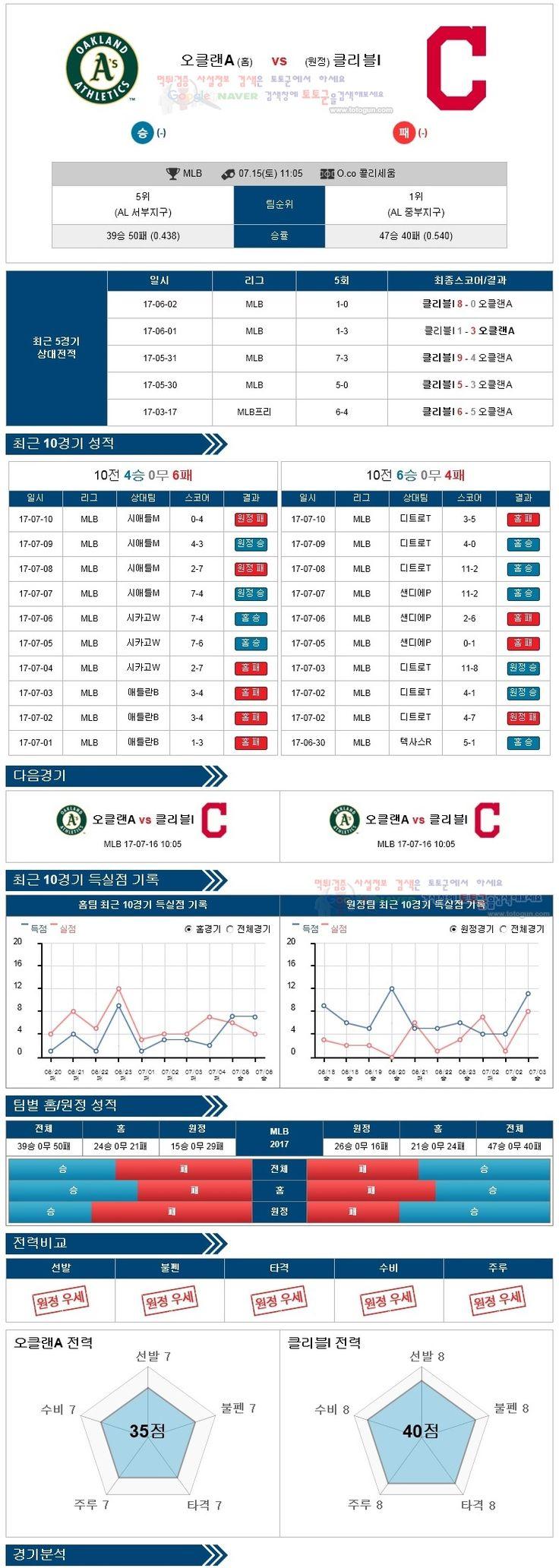 스포츠토토 분석 [MLB] 7월 15일 야구분석픽 오클랜드 vs 클리블랜드 ★토토군 분석픽★