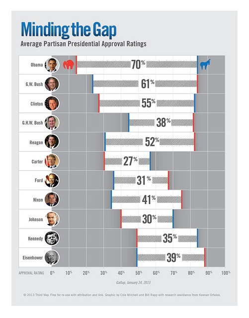 Minding the Gap by Third Way: This infographic details the growing divide in average presidential approval ratings. The partisan gap has grown significantly in the last half-century. What is the effect on our political process? Will it continue to grow? http://www.flickr.com/photos/thirdwaythinktank/8494859299/#