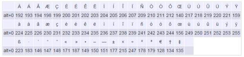 Raccourcis clavier pour caractères spéciaux [Résolu]